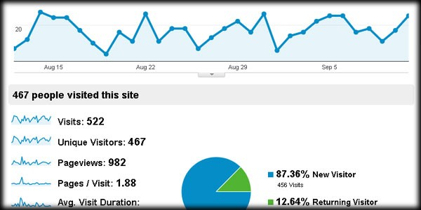 First Steps with Google Analytics